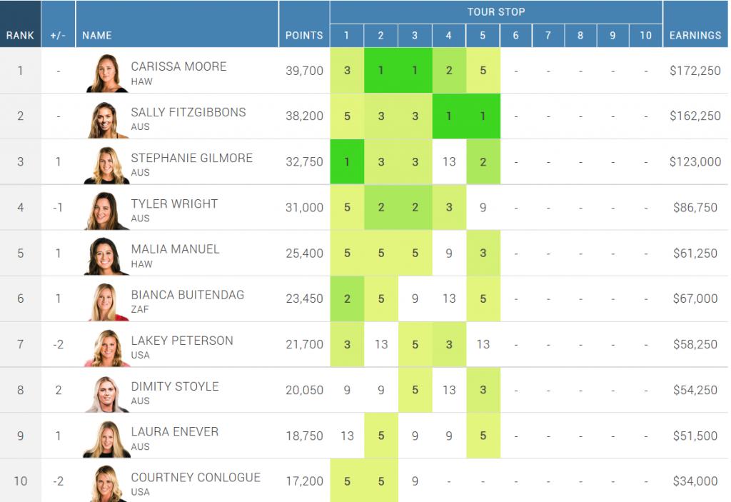 ranking after fiji women's pro 2014
