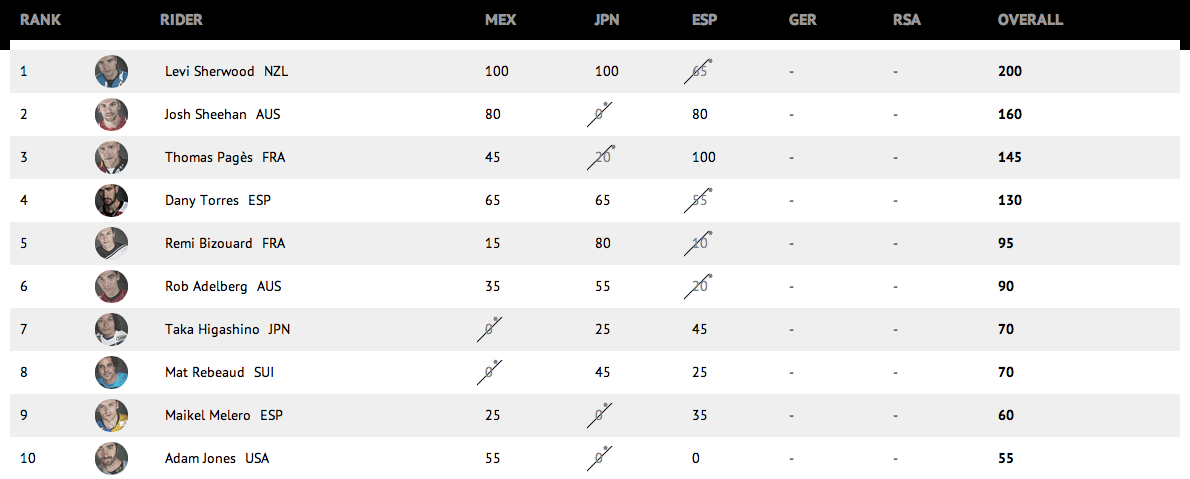 Standings_Red_Bull_X-Fighters
