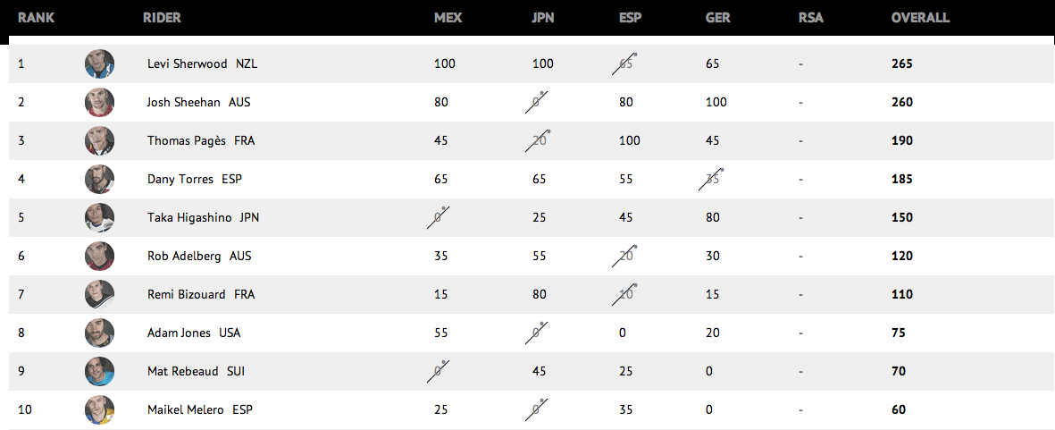 RedBull_XFighters_Standings_After_Munich