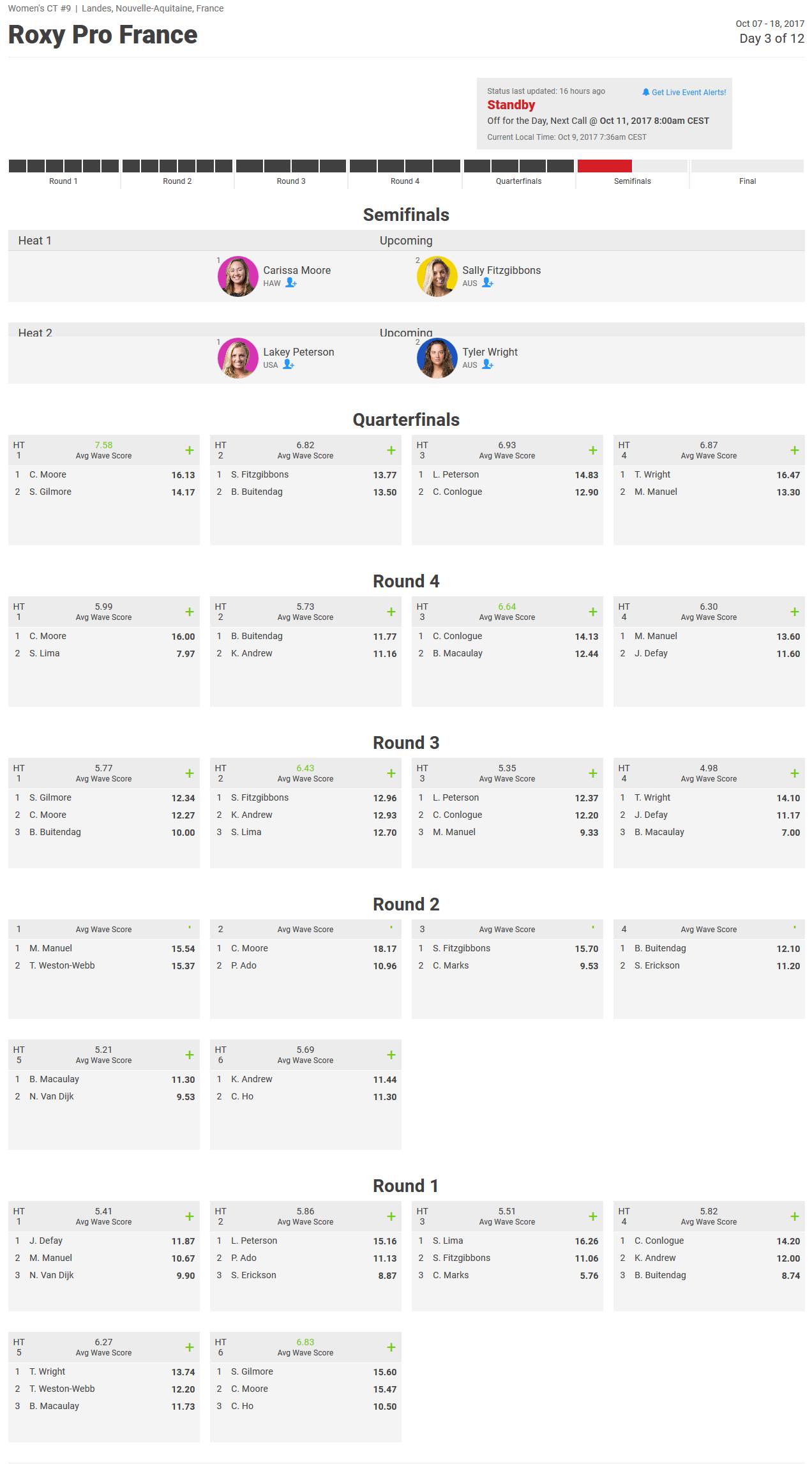 Résultats du deuxième jour du Roxy Pro France 2017